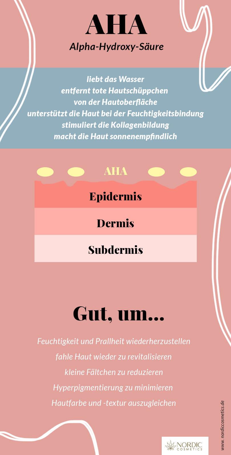 Infographik AHA